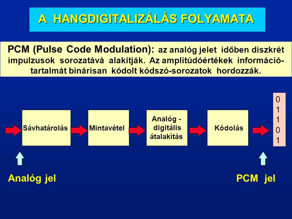 A SZÁMÍTÓGÉP HANGJA A számítógép részt vesz a hangok rögzítésében tárolásában előállításában. A digitalizálás minőségét két tényező határozza meg: min
