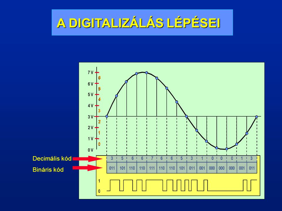 A/D ÁTALAKÍTÁS, KVANTÁLÁS Az amplitúdóminták bináris kódszavakhoz való hozzárendelését nevezzük kvantálásnak. A mintavétel során, az amplitúdóminták v