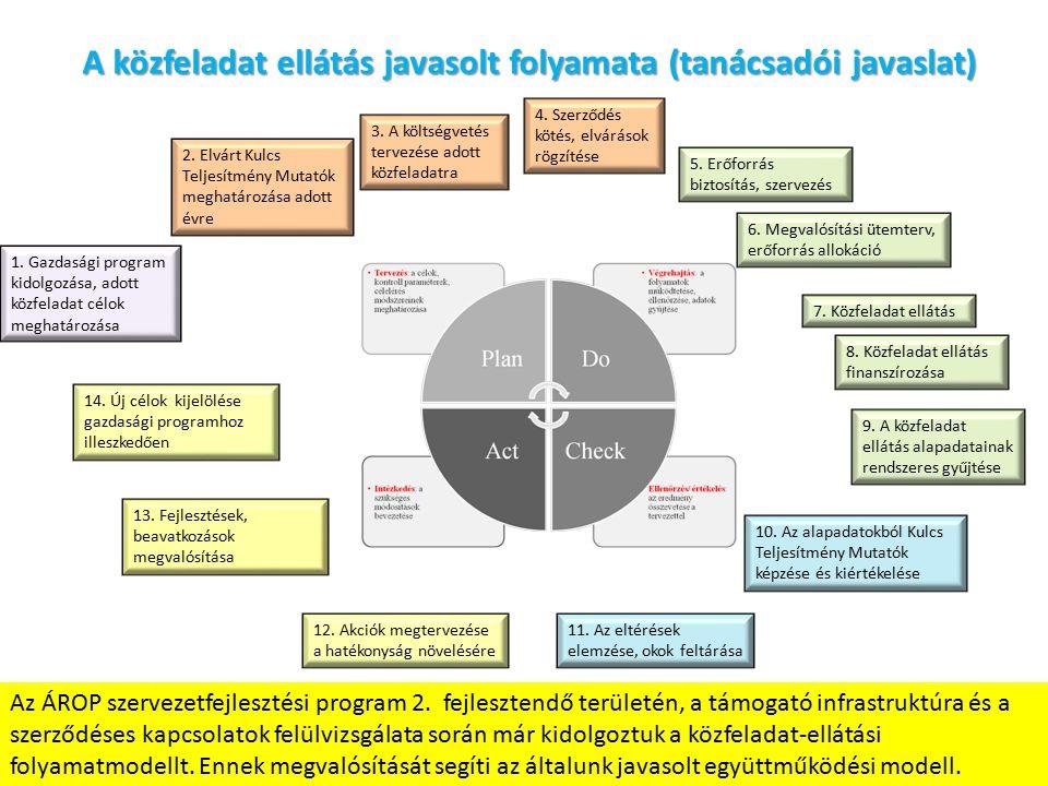 A közfeladat ellátás javasolt folyamata (tanácsadói javaslat) 1.