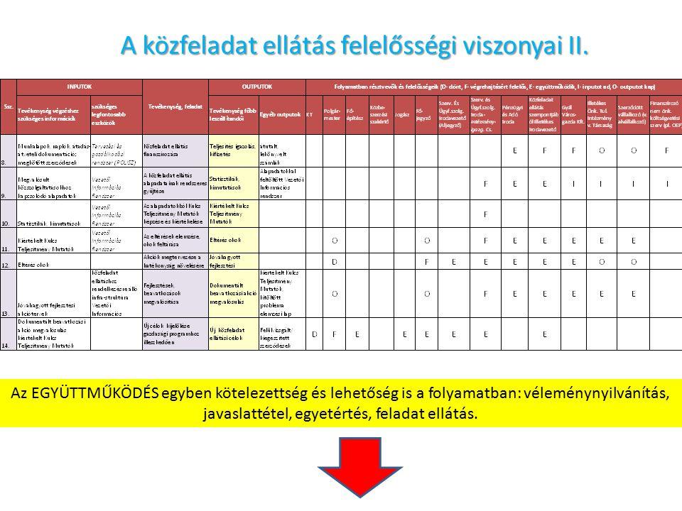 A közfeladat ellátás felelősségi viszonyai II.