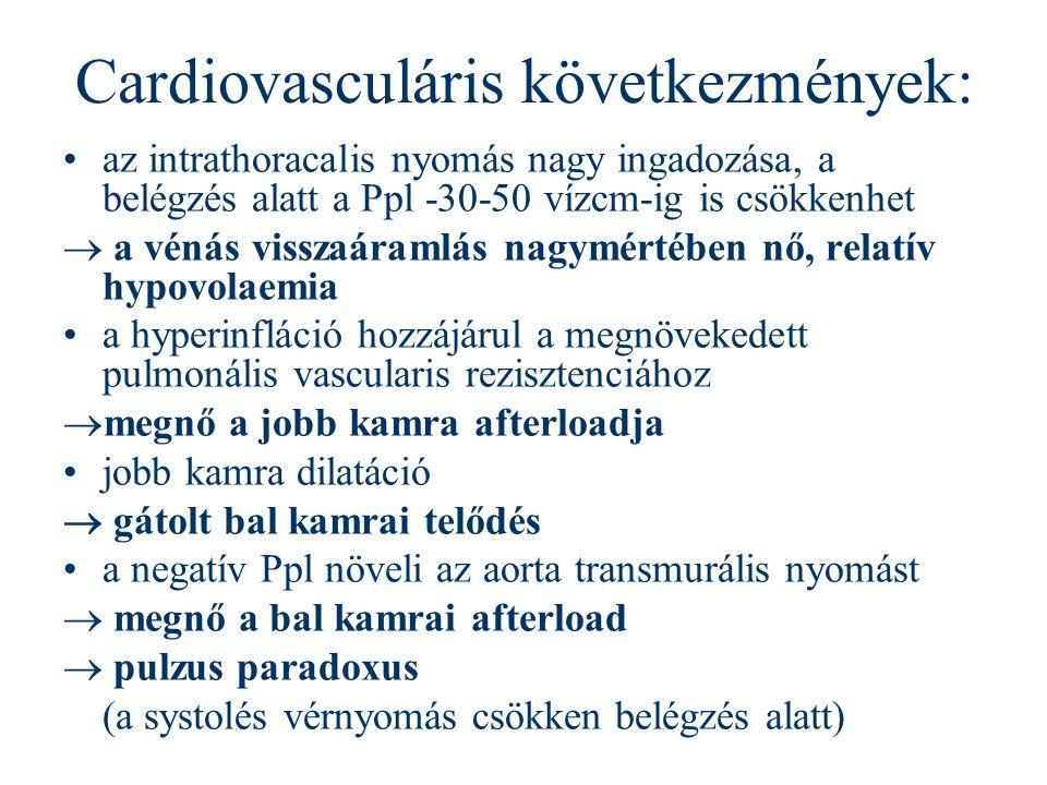 Cardiovasculáris következmények: az intrathoracalis nyomás nagy ingadozása, a belégzés alatt a Ppl -30-50 vízcm-ig is csökkenhet  a vénás visszaáraml
