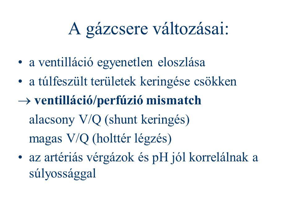 A gázcsere változásai: a ventilláció egyenetlen eloszlása a túlfeszült területek keringése csökken  ventilláció/perfúzió mismatch alacsony V/Q (shunt