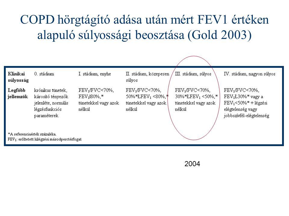 COPD hörgtágító adása után mért FEV1 értéken alapuló súlyossági beosztása (Gold 2003) 2004
