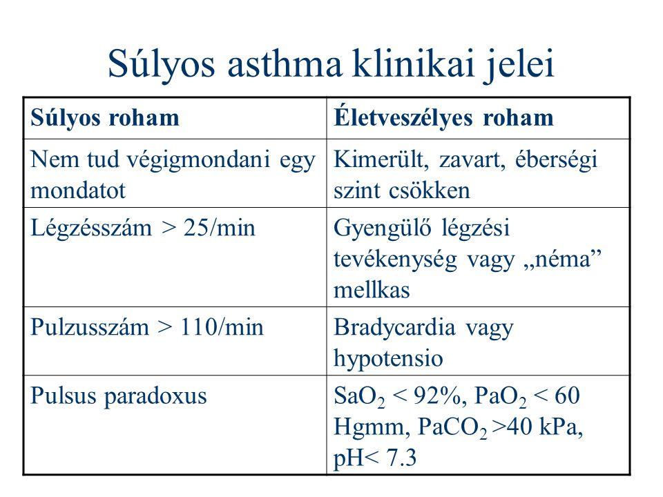 Súlyos asthma klinikai jelei Súlyos rohamÉletveszélyes roham Nem tud végigmondani egy mondatot Kimerült, zavart, éberségi szint csökken Légzésszám > 2