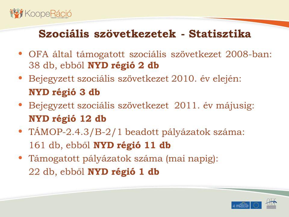 Szociális szövetkezetek - Statisztika OFA által támogatott szociális szövetkezet 2008-ban: 38 db, ebből NYD régió 2 db Bejegyzett szociális szövetkeze