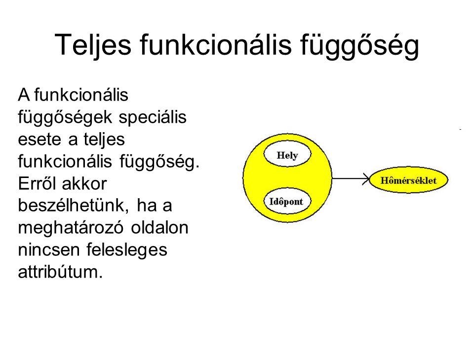Teljes funkcionális függőség A funkcionális függőségek speciális esete a teljes funkcionális függőség. Erről akkor beszélhetünk, ha a meghatározó olda