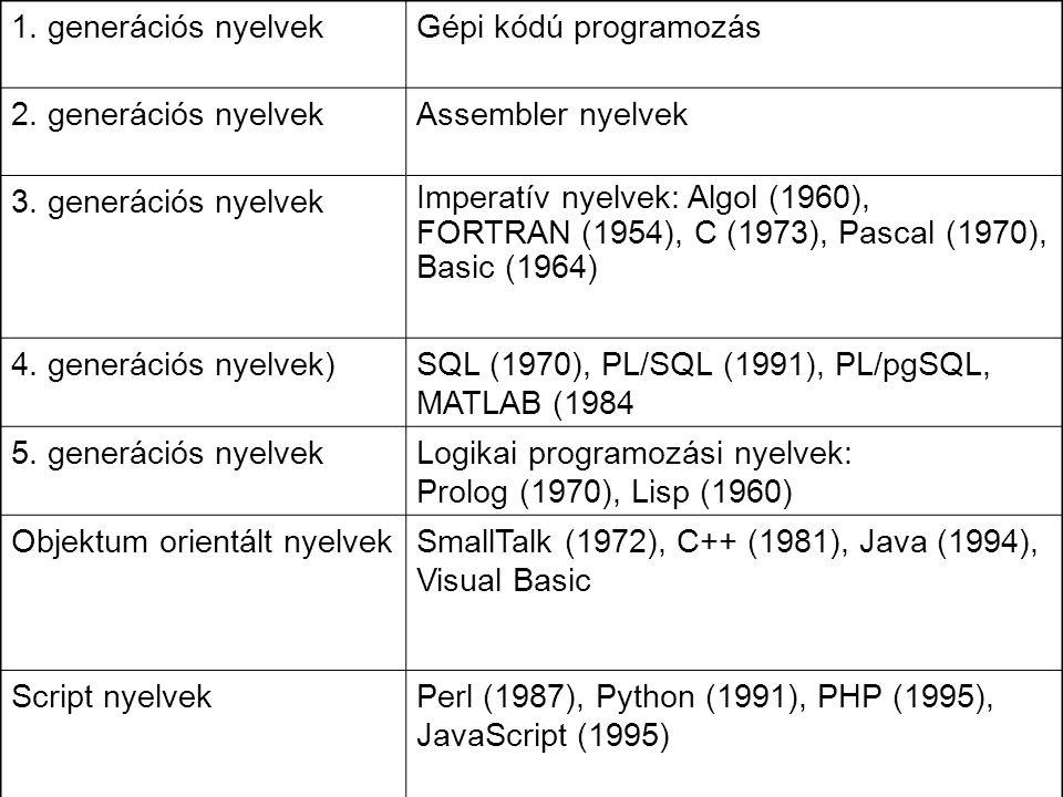1. generációs nyelvekGépi kódú programozás 2. generációs nyelvekAssembler nyelvek 3. generációs nyelvek Imperatív nyelvek: Algol (1960), FORTRAN (1954