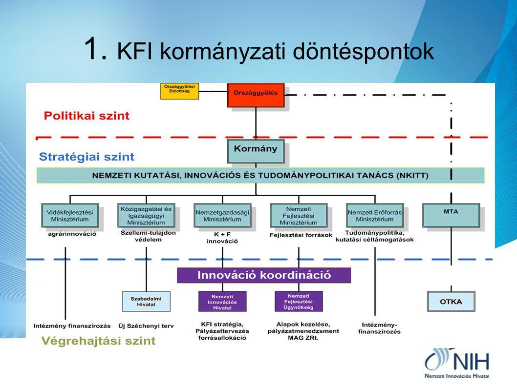 A KFI – kormányzati döntéspontok A jelenlegi KFI rendszer A NIH működése Eddigi szerződések A NIH feladatai Egyetemek & innováció