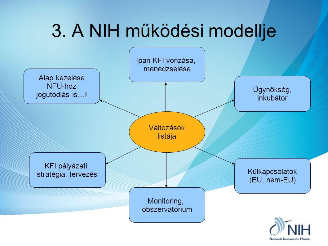 3. A NIH működési modellje Változások listája Alap kezelése NFÜ-höz jogutódlás is…! KFI pályázati stratégia, tervezés Monitoring, obszervatórium Ipari