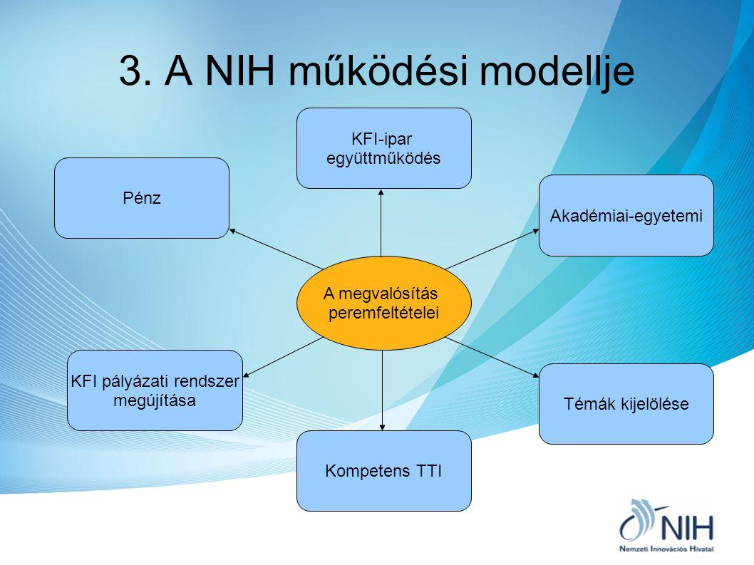 3. A NIH működési modellje A megvalósítás peremfeltételei Pénz KFI pályázati rendszer megújítása Kompetens TTI KFI-ipar együttműködés Témák kijelölése