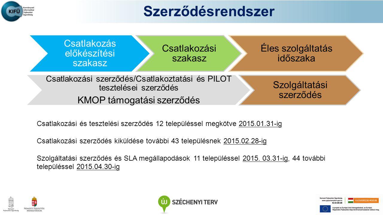 Szerződésrendszer Csatlakozási és tesztelési szerződés 12 településsel megkötve 2015.01.31-ig Csatlakozási szerződés kiküldése további 43 településnek 2015.02.28-ig Szolgáltatási szerződés és SLA megállapodások 11 településsel 2015.