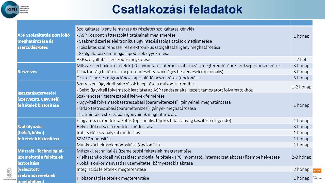 ASP Szolgáltatási portfolió meghatározása és szerződéskötés Szolgáltatási igény felmérése és részletes szolgáltatásigénylés - ASP Központ háttérszolgáltatásainak megismerése - Szakrendszeri és elektronikus ügyintézési szolgáltatások megismerése - Részletes szakrendszeri és elektronikus szolgáltatási igény meghatározása - Szolgáltatási szint megállapodások egyeztetése 1 hónap ASP szolgáltatási szerződés megkötése2 hét Beszerzés Műszaki-technikai feltételek (PC, nyomtató, internet csatlakozás) megteremtéséhez szükséges beszerzések3 hónap IT biztonsági feltételek megteremtéséhez szükséges beszerzések (opcionális)3 hónap Teszteléshez és migrációhoz kapcsolódó beszerzések (opcionális)3 hónap Igazgatásszervezési (szervezeti, ügyviteli) feltételek biztosítása Szervezeti, ügyviteli változások beépítése a működési rendbe - Belső ügyviteli folyamatok igazítása az ASP rendszer által kezelt támogatott folyamatokhoz 1-2 hónap Szakrendszeri testreszabási igények felmérése - Ügyviteli folyamatok testreszabási (paraméterezési) igényeinek meghatározása - Űrlap testreszabási (paraméterezési) igények meghatározása - Iratminták testreszabási igényeinek maghatározása 1 hónap Szabályozási (belső, külső) feltételek biztosítása E-ügyintézés rendeletalkotás (opcionális; tájékoztatási anyag készítése elegendő)1 hónap Helyi adókról szóló rendelet módosítása3 hónap Iratkezelési szabályzat módosítás1 hónap SZMSZ módosítás1 hónap Munkaköri leírások módosítása (opcionális)1 hónap Műszaki - Technológiai- üzemeltetési feltételek biztosítása (választott szakrendszereknek megfelelően) Műszaki, technikai és üzemeltetési feltételek megteremtése - Felhasználó oldali műszaki technológiai feltételek (PC, nyomtató, internet csatlakozás) üzembe helyezése - Lokális önkormányzati IT üzemeltetési környezet kialakítása 2-3 hónap Integrációs feltételek megteremtése2 hónap IT biztonsági feltételek megteremtése1 hónap
