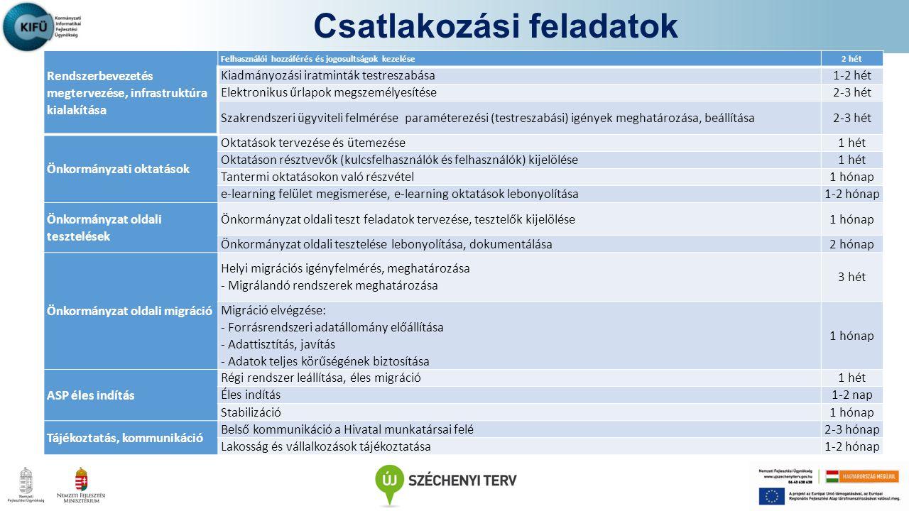 dr.Urbán Viktor Korm á nyzati Informatikai Fejleszt é si Ü gyn ö ks é g 1011 Budapest, Iskola u.