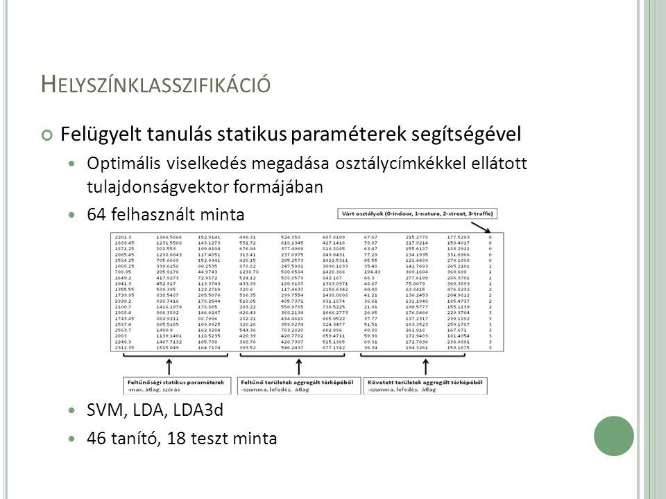 H ELYSZÍNKLASSZIFIKÁCIÓ Felügyelt tanulás statikus paraméterek segítségével Optimális viselkedés megadása osztálycímkékkel ellátott tulajdonságvektor formájában 64 felhasznált minta SVM, LDA, LDA3d 46 tanító, 18 teszt minta