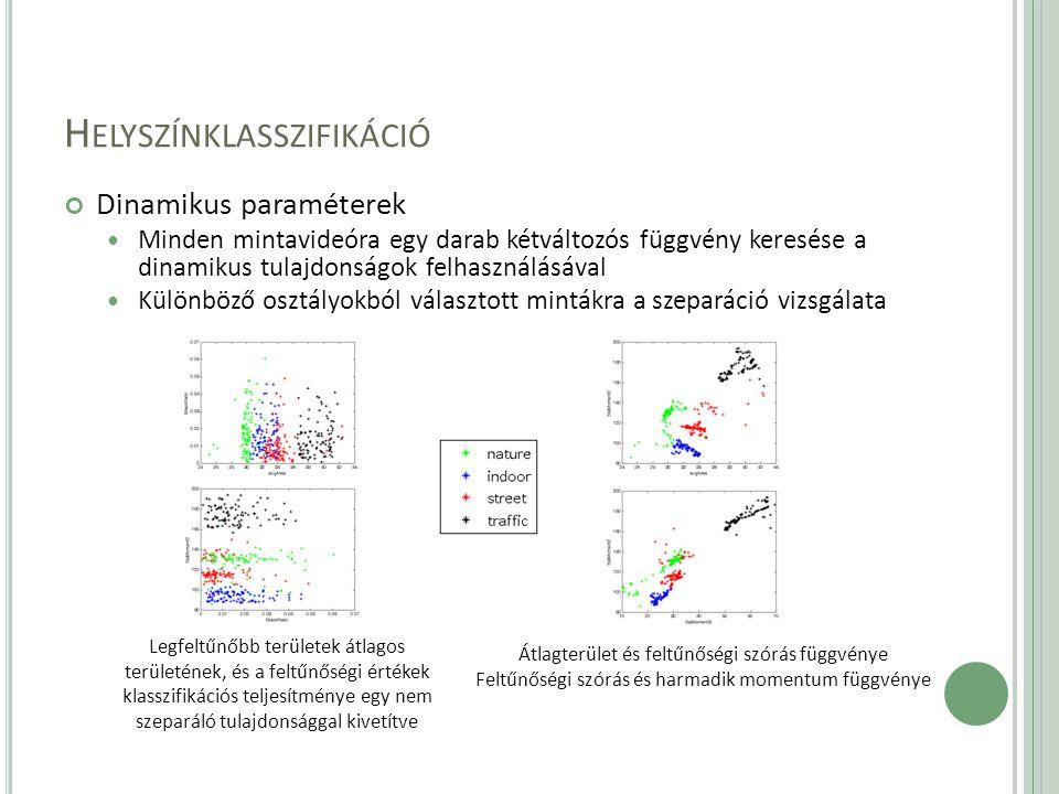 H ELYSZÍNKLASSZIFIKÁCIÓ Dinamikus paraméterek Minden mintavideóra egy darab kétváltozós függvény keresése a dinamikus tulajdonságok felhasználásával Különböző osztályokból választott mintákra a szeparáció vizsgálata Legfeltűnőbb területek átlagos területének, és a feltűnőségi értékek klasszifikációs teljesítménye egy nem szeparáló tulajdonsággal kivetítve Átlagterület és feltűnőségi szórás függvénye Feltűnőségi szórás és harmadik momentum függvénye