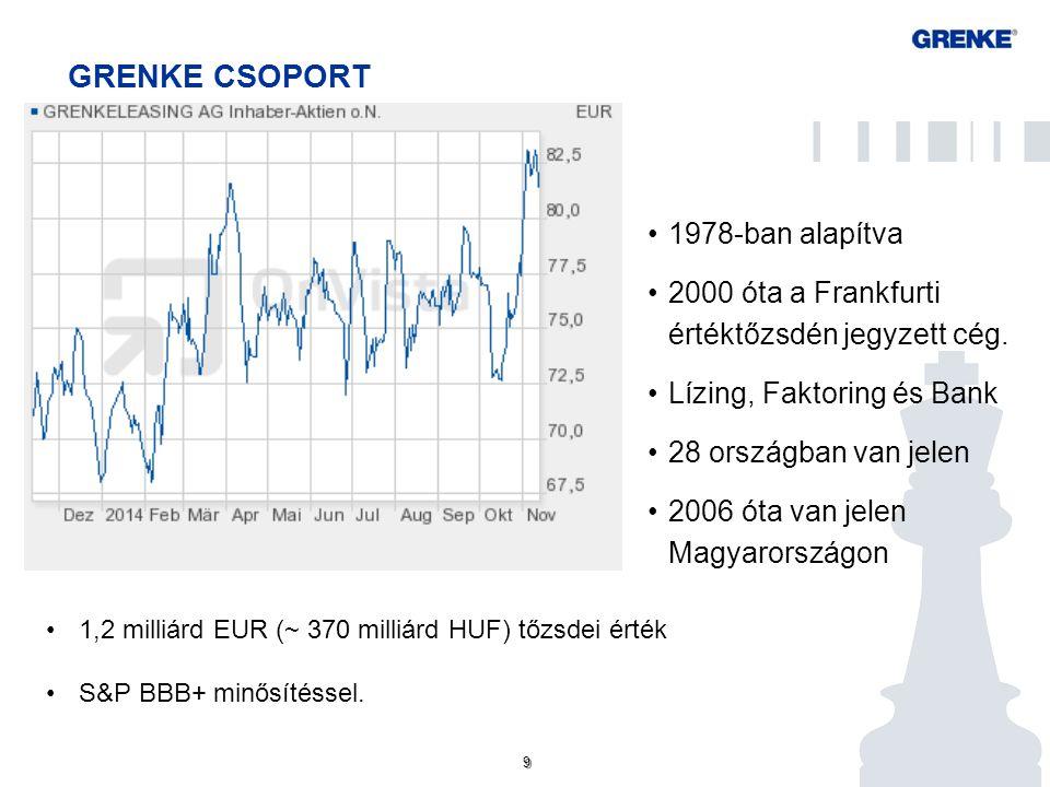 9 9 GRENKE CSOPORT 1978-ban alapítva 2000 óta a Frankfurti értéktőzsdén jegyzett cég. Lízing, Faktoring és Bank 28 országban van jelen 2006 óta van je
