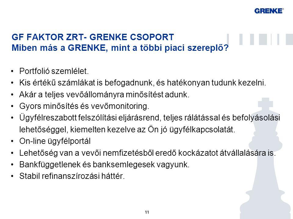 11 GF FAKTOR ZRT- GRENKE CSOPORT Miben más a GRENKE, mint a többi piaci szereplő? Portfolió szemlélet. Kis értékű számlákat is befogadnunk, és hatékon