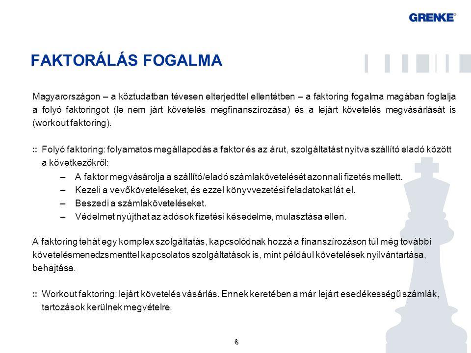 6 6 FAKTORÁLÁS FOGALMA Magyarországon – a köztudatban tévesen elterjedttel ellentétben – a faktoring fogalma magában foglalja a folyó faktoringot (le nem járt követelés megfinanszírozása) és a lejárt követelés megvásárlását is (workout faktoring).