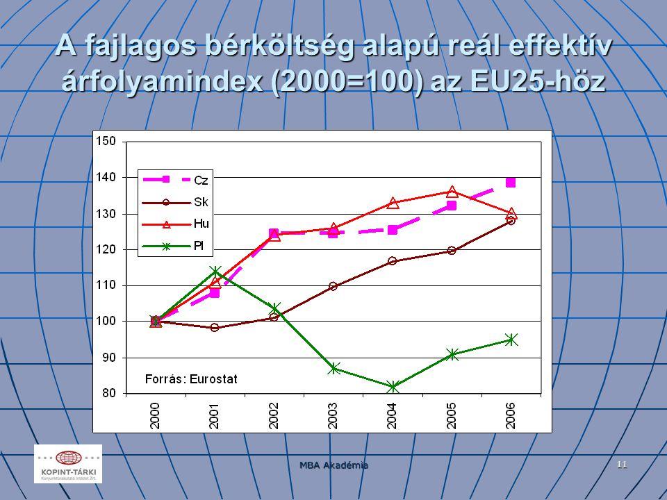 MBA Akadémia 11 A fajlagos bérköltség alapú reál effektív árfolyamindex (2000=100) az EU25-höz