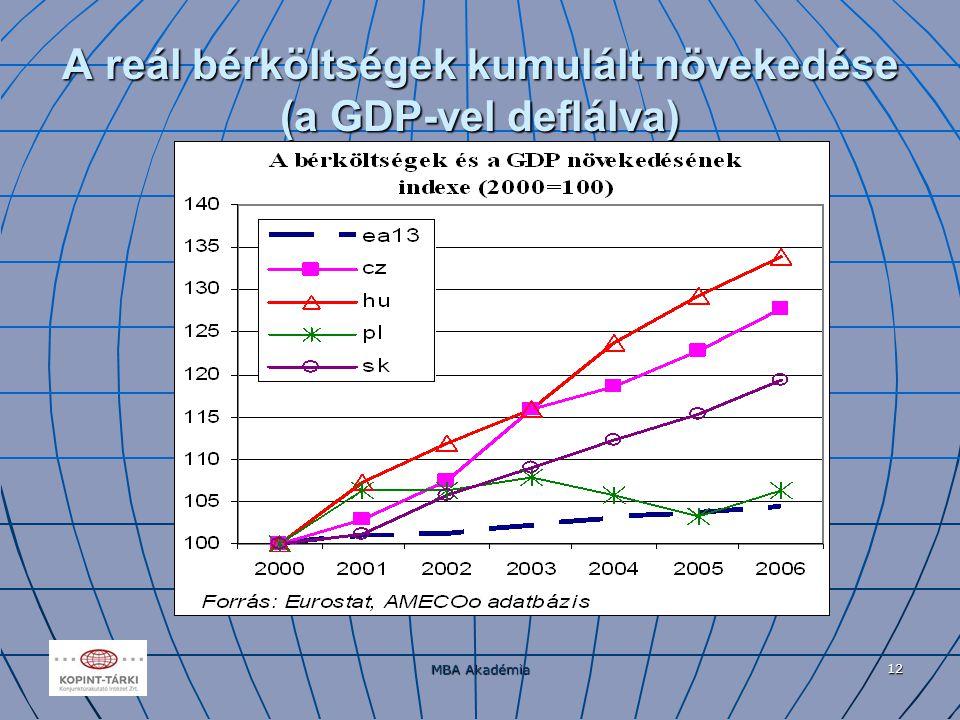 MBA Akadémia 12 A reál bérköltségek kumulált növekedése (a GDP-vel deflálva)