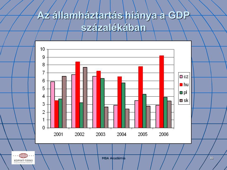 MBA Akadémia 16 Az államháztartás hiánya a GDP százalékában