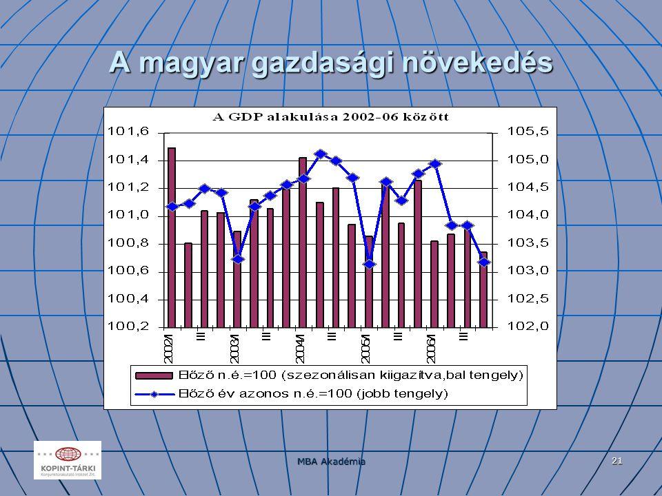 MBA Akadémia 21 A magyar gazdasági növekedés