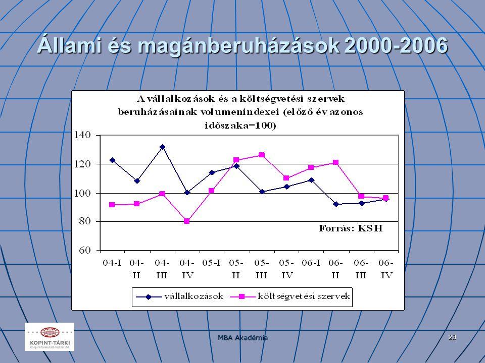 MBA Akadémia 23 Állami és magánberuházások 2000-2006