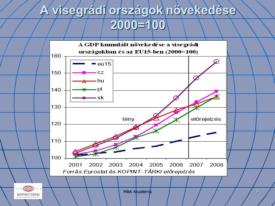 MBA Akadémia 3 A visegrádi országok növekedése 2000=100