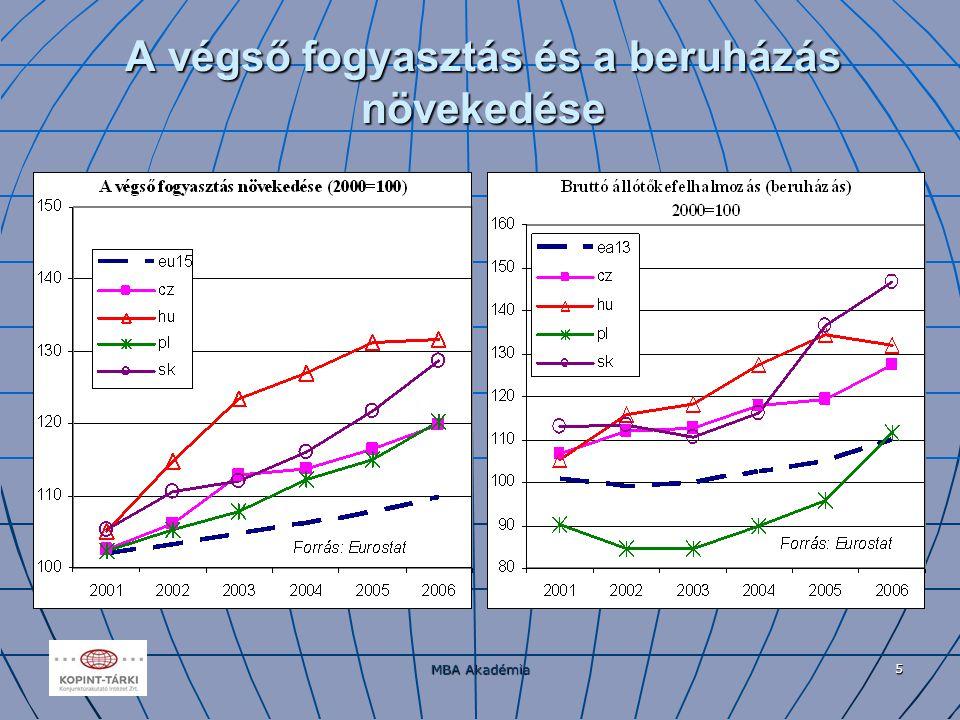 MBA Akadémia 6 A végső fogyasztás és a beruházások növekedési indexe 2000-es bázison