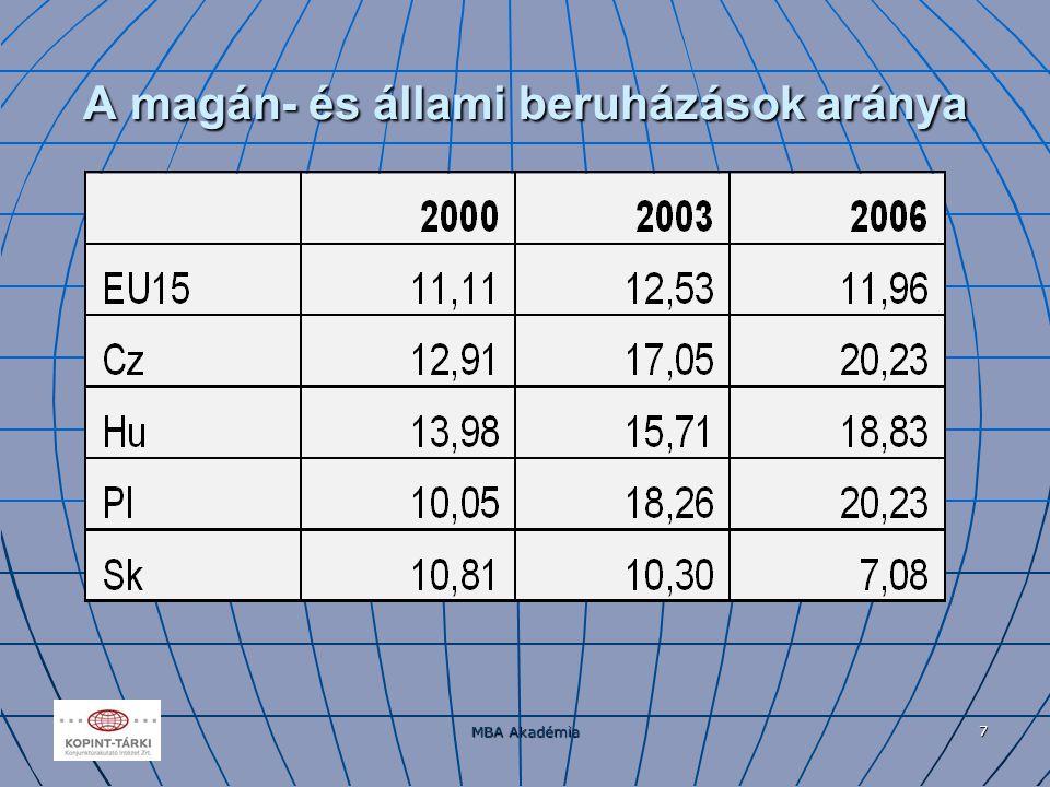 MBA Akadémia 7 A magán- és állami beruházások aránya
