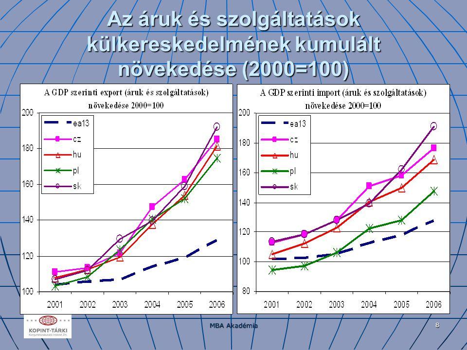 MBA Akadémia 8 Az áruk és szolgáltatások külkereskedelmének kumulált növekedése (2000=100)