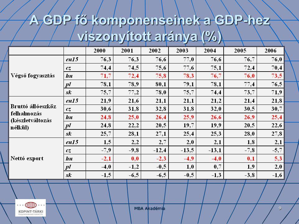 MBA Akadémia 9 A GDP fő komponenseinek a GDP-hez viszonyított aránya (%)
