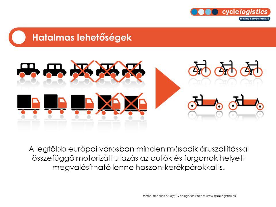 Hatalmas lehetőségek forrás: Baseline Study; Cyclelogistics Project; www.cyclelogistics.eu A legtöbb európai városban minden második áruszállítással összefüggő motorizált utazás az autók és furgonok helyett megvalósítható lenne haszon-kerékpárokkal is.