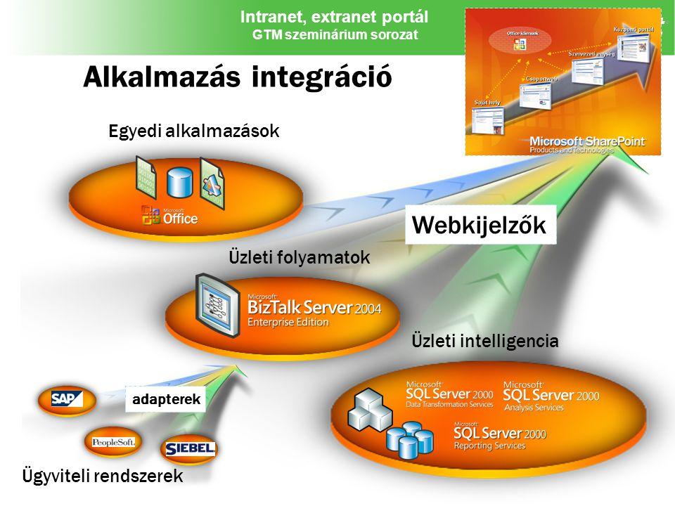 Intranet, extranet portál GTM szeminárium sorozat Alkalmazás integráció Egyedi alkalmazások Üzleti intelligencia Üzleti folyamatok Ügyviteli rendszere