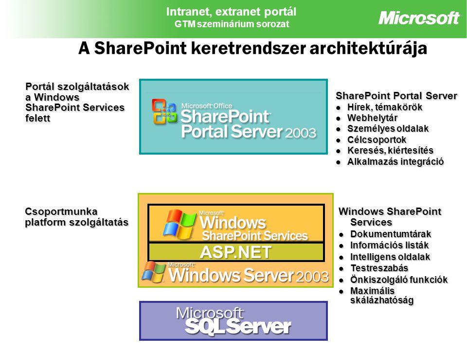 Intranet, extranet portál GTM szeminárium sorozat A SharePoint keretrendszer architektúrája Portál szolgáltatások a Windows SharePoint Services felett