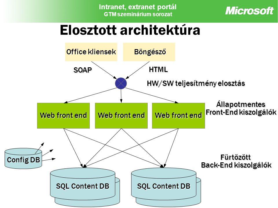 Intranet, extranet portál GTM szeminárium sorozat Elosztott architektúra Web front end Office kliensek Böngésző Böngésző SQL Content DB Config DB HW/S