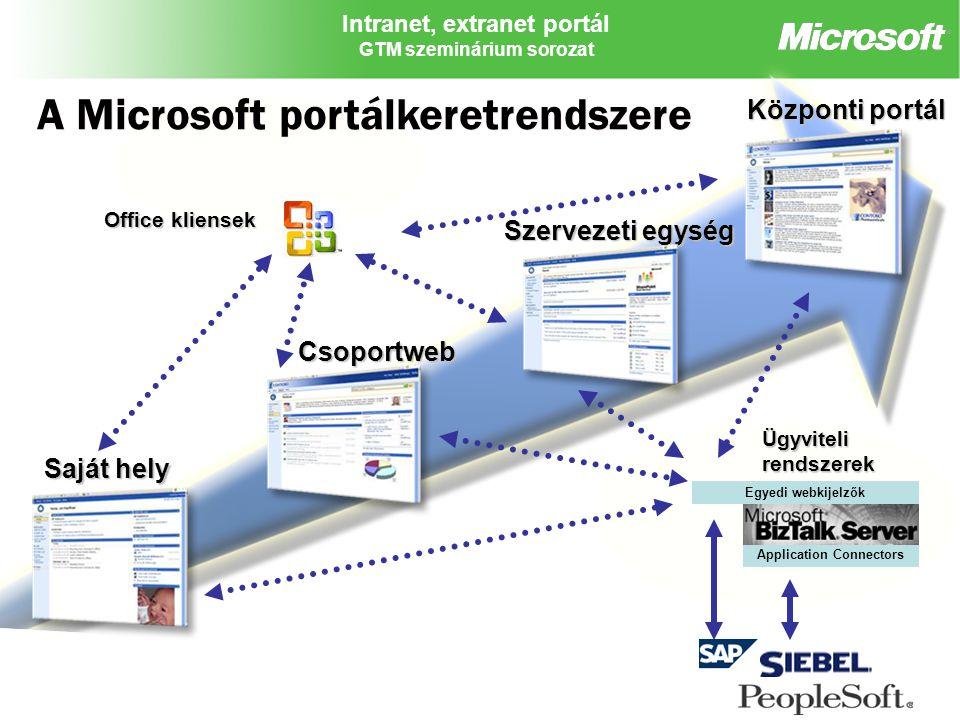 Intranet, extranet portál GTM szeminárium sorozat Információk rendszerezése Elsődleges belépési pont –munkaterületekhez –hírcsatornákhoz –témakörökhöz –felhasználókhoz –meglévő dokumentumokhoz (file, PF, www) –ügyviteli alkalmazásokhoz Beépített személyesítés –profilok –célcsoportok –sajáthelyek –kiértesítések Automatizált adminisztráció –saját munkaterület igény szerint –központi IT kontrol + rendszerfelügyelet