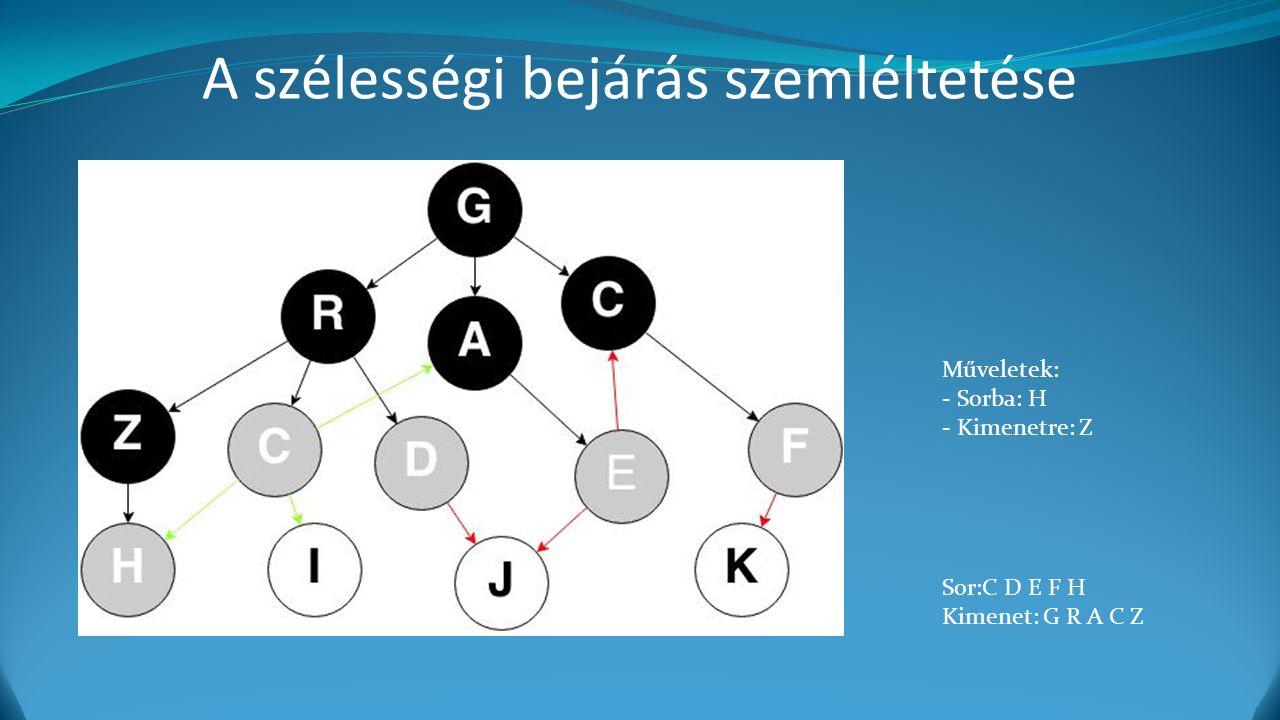 A szélességi bejárás szemléltetése Műveletek: - Sorba: H - Kimenetre: Z Sor:C D E F H Kimenet: G R A C Z