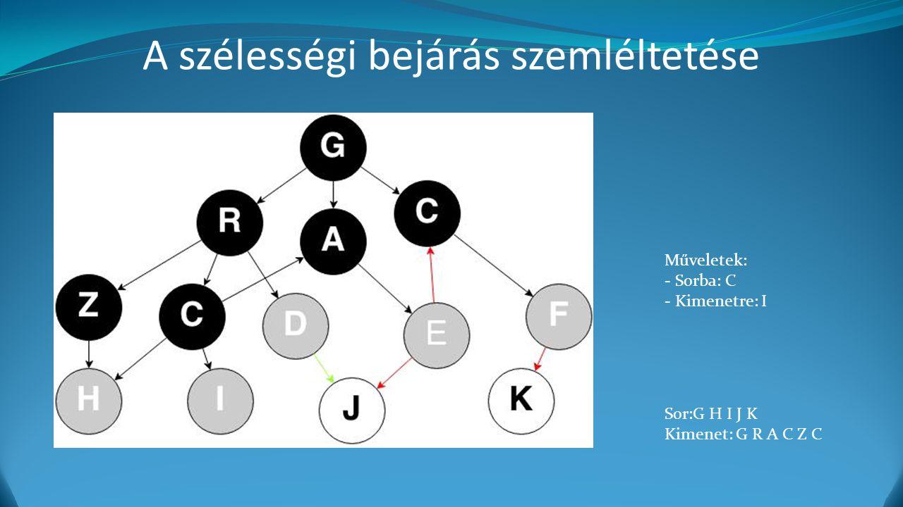 A szélességi bejárás szemléltetése Műveletek: - Sorba: C - Kimenetre: I Sor:G H I J K Kimenet: G R A C Z C