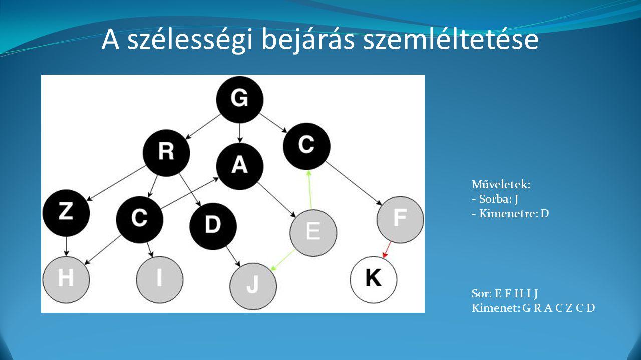 A szélességi bejárás szemléltetése Műveletek: - Sorba: J - Kimenetre: D Sor: E F H I J Kimenet: G R A C Z C D