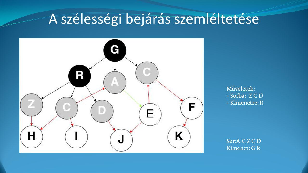 A szélességi bejárás szemléltetése Műveletek: - Sorba: Z C D - Kimenetre: R Sor:A C Z C D Kimenet: G R
