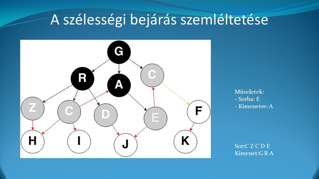 A szélességi bejárás szemléltetése Műveletek: - Sorba: E - Kimenetre: A Sor:C Z C D E Kimenet:G R A