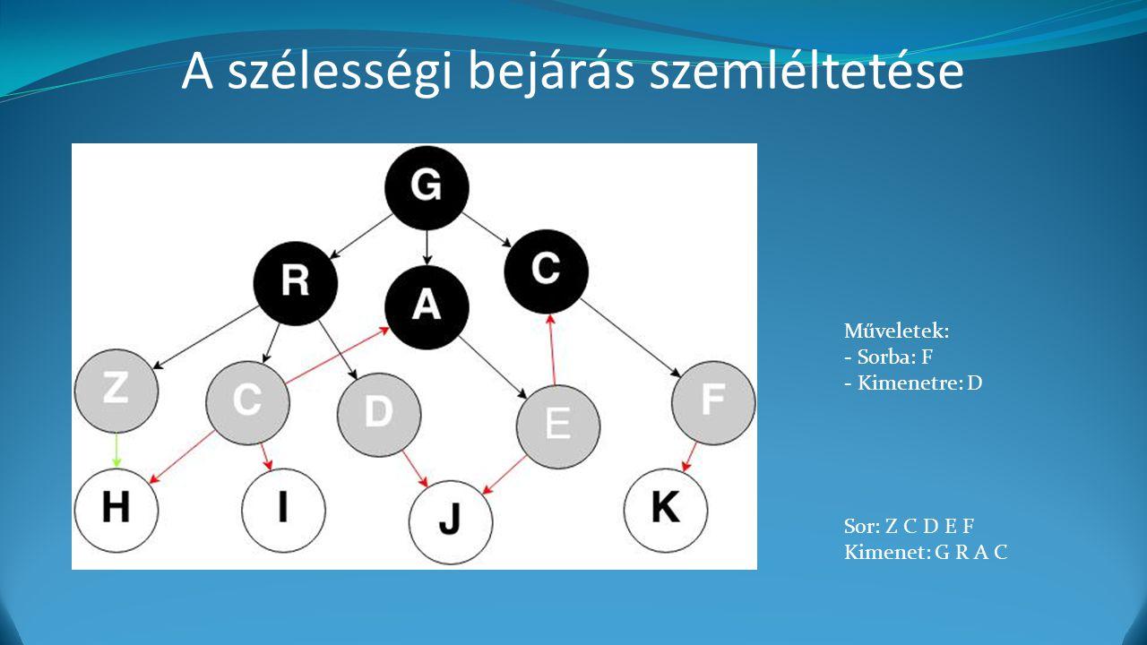 A szélességi bejárás szemléltetése Műveletek: - Sorba: F - Kimenetre: D Sor: Z C D E F Kimenet: G R A C