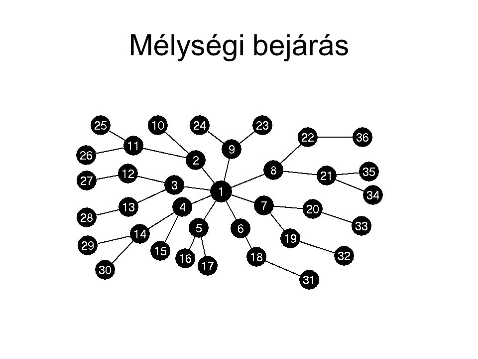 Szélességi bejárás algoritmusa Q=[4,5,6]