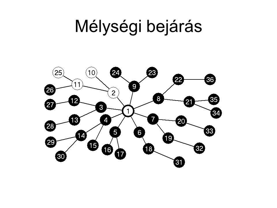 Szélességi bejárás algoritmusa Q=[8,9]