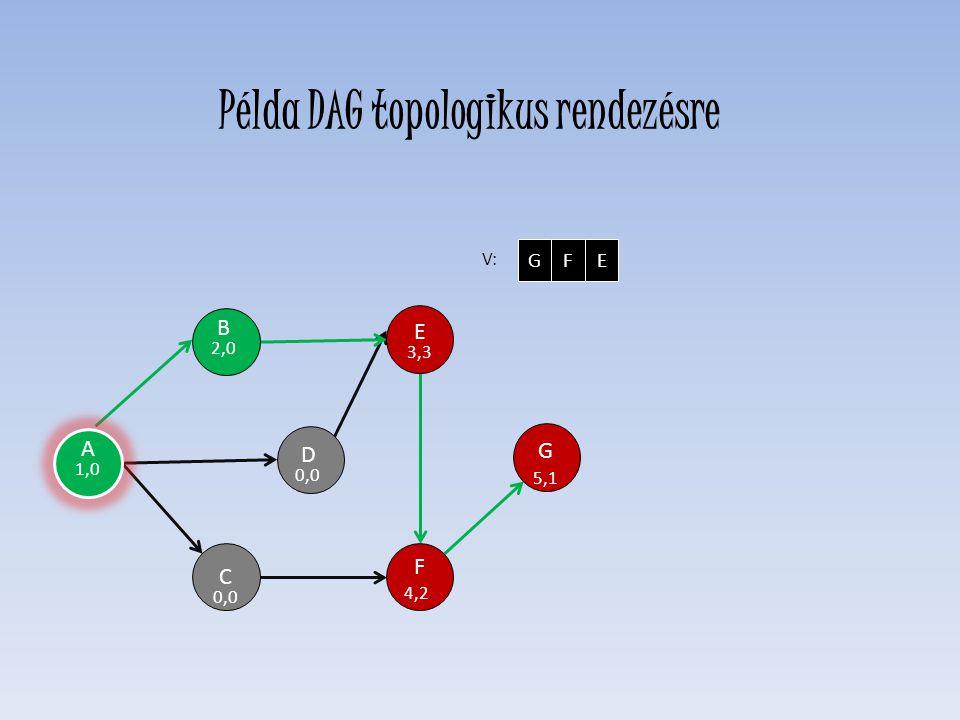 D 0,0 E 3,3 F 4,2 C 0,0 H G 5,1 B 2,0 V: GFE A 1,0 Példa DAG topologikus rendezésre