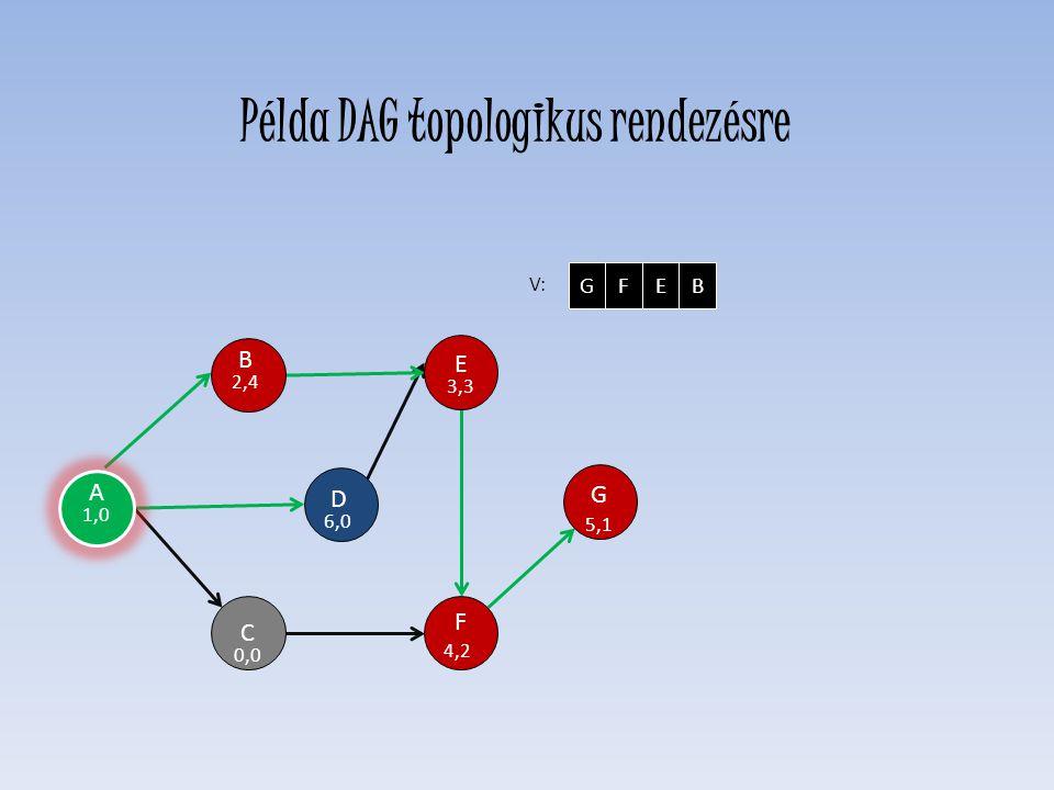 D 6,0 E 3,3 F 4,2 C 0,0 H G 5,1 B 2,4 V: GFEB A 1,0 Példa DAG topologikus rendezésre