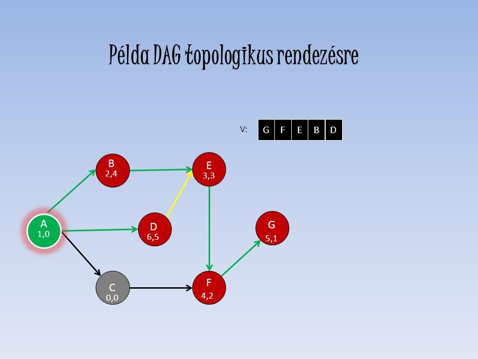 D 6,5 E 3,3 F 4,2 C 0,0 H G 5,1 B 2,4 V: GFEBD A 1,0 Példa DAG topologikus rendezésre