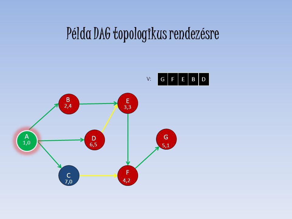 D 6,5 E 3,3 F 4,2 C 7,0 H 0,0 G 5,1 B 2,4 V: GFEBD A 1,0 Példa DAG topologikus rendezésre