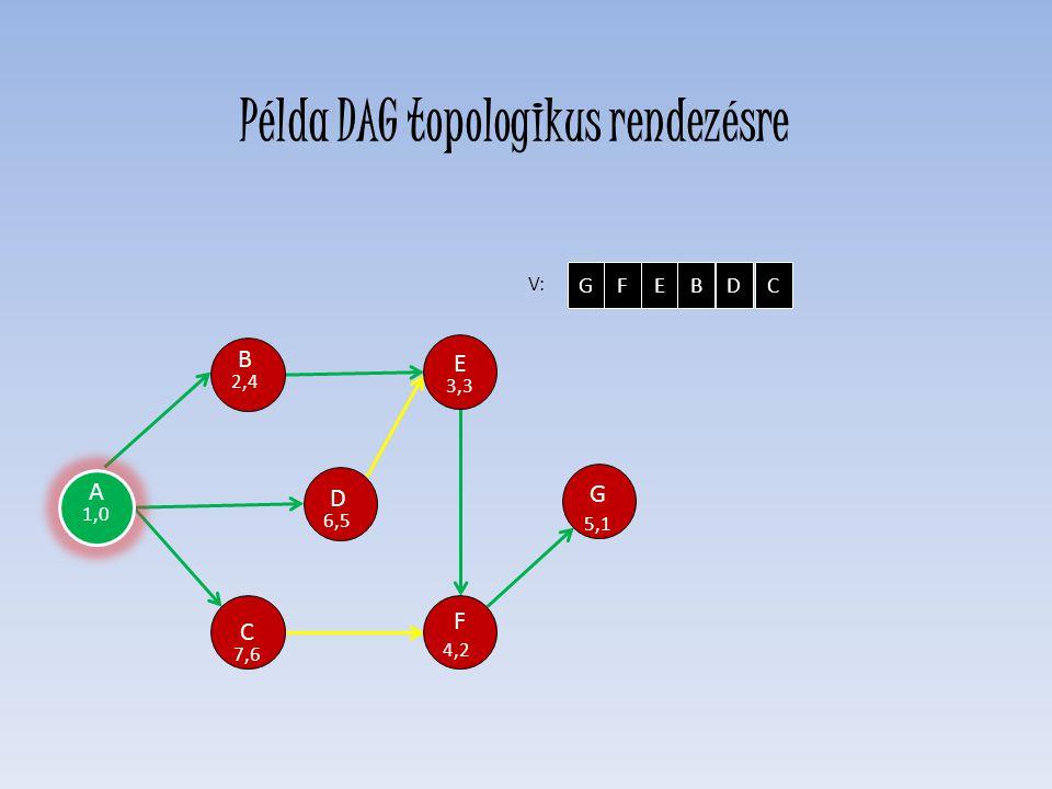 D 6,5 E 3,3 F 4,2 C 7,6 H 0,0 G 5,1 B 2,4 V: GFEBDC A 1,0 Példa DAG topologikus rendezésre